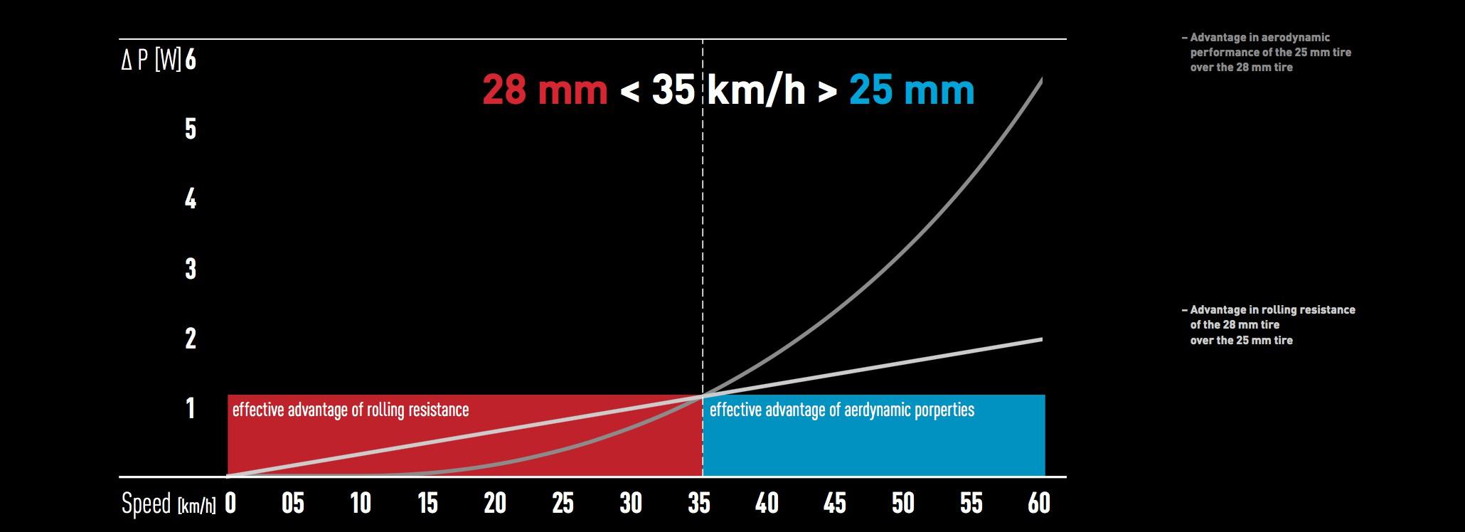 Rollwiderstand steht immer mit der aerodynamischen Performance in Verbindung. Bis zu einer gewissen Geschwindigkeit bringt der niedrigere Rollwiderstand aufgrund eines breiteren Reifens mehr Vorteile als die bessere Aerodynamik eines schmäleren. Im Falle der DT Swiss Laufräder liegt diese Grenze (Break Even Point) bei einer Durchschnittsgeschwindigkeit von etwa 35 km/h. Darunter bringt der 28 mm breite Reifen eine bessere Gesamtperformance, darüber ist der 25 mm breite Reifen schneller.