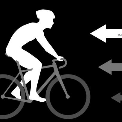 Das komplette Fahrrad generiert nur 25% des Gesamtwiderstands, die Laufräder gar nur 8%, der Fahrer hingegen 75%.