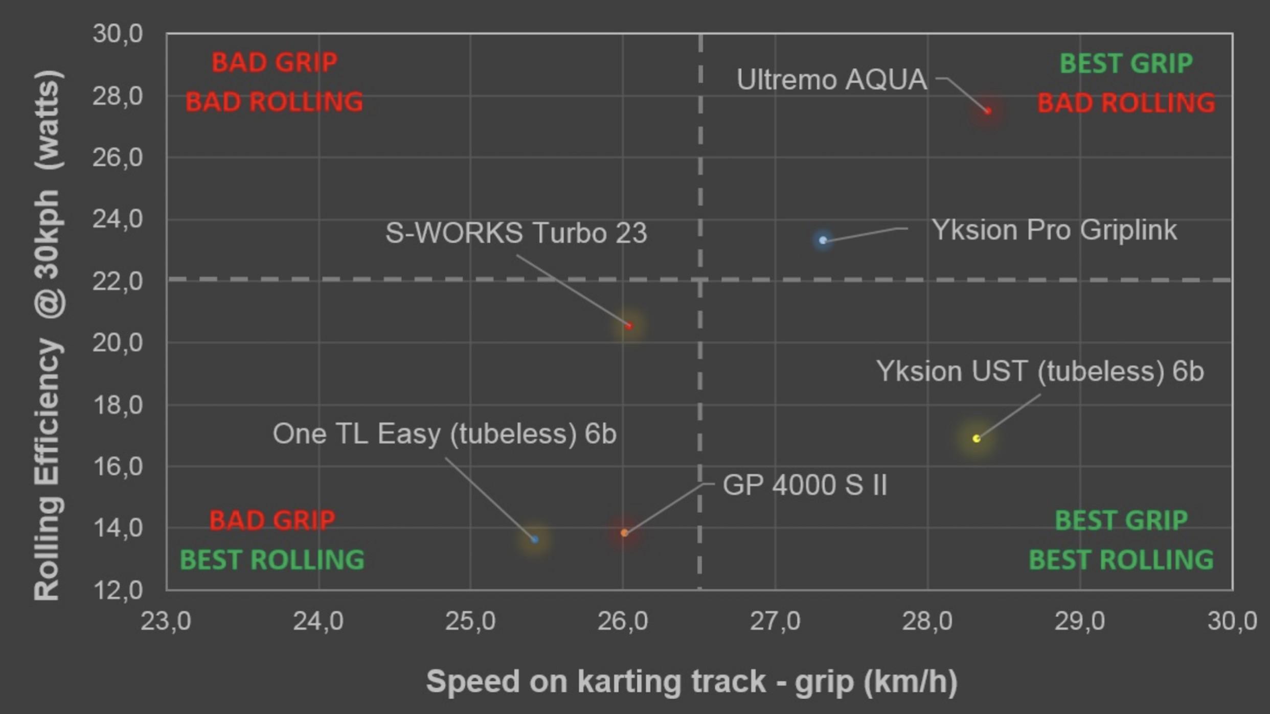 Die Grafik zeigt einen Auszug aus Mavics internen Messungen, die sich großteils mit unserem Popometer decken. An der Y-Achse der gemessene RoWi bei 30 km/h, an der X-Achse als Parameter für den Grip die maximale Geschwindikgeit, bis zu welcher der Testpilot eine standardisierte, nasse Li-Re Kombination noch fahren konnte. Ohne Bestätigung zu haben, gehen wir davon aus, dass alle Reifen bis auf den ausdrücklich als 23 mm ausgewiesenen S-Works in 25 mm getestet wurden. Dies erklärt wohl auch das etwas schwächere Abschneiden des Speci-Pneus. Der Benchmark-Reifen GP 4000S II von Conti (wohl mit Schlauch) und der Schwalbe One TL Easy liegen im RoWi vor dem Yksion PRO UST, selbiger kann sich allerdings im Grip absetzen. Gegenüber dem Non-UST Modell zeigt sich ein deutlich geringerer RoWi. Mavic räumt ein, diesen Grip-Vorteil nur unter nassen Bedingungen ausspielen zu können. Im Trockenen schenken sich die High-Performance Reifen aller Hersteller wenig, und der Speed im Parcours wird eher durch das Fahrkönnen des Piloten bestimmt.