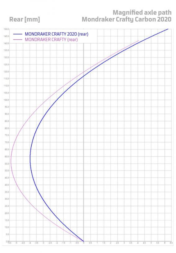 Neutrale Federung und verbesserte Pedaleffizienz: Die Änderung der effektiven Kettenstrebenlänge über den gesamten Federweg wurde minimiert.
