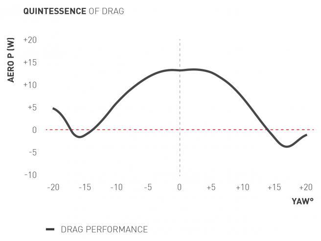 Quintessence of Drag