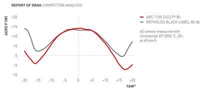 (3) Die ARC 1100 DICUT 80 bietet den besten Segeleffekt unter den ARC Laufrädern und schiebt den Fahrer ab etwa 13° mit bis zu -7 Watt nach vorne.