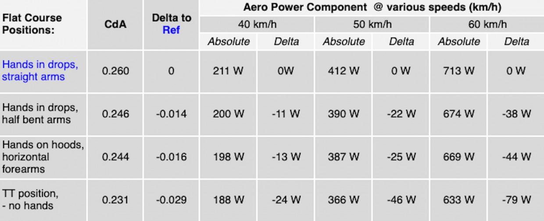 Luftwiderstand im Windkanal (CdA); Vergleich Zeitfahrposition gegenüber klassischen Fahrpositionen gemessen in Watt